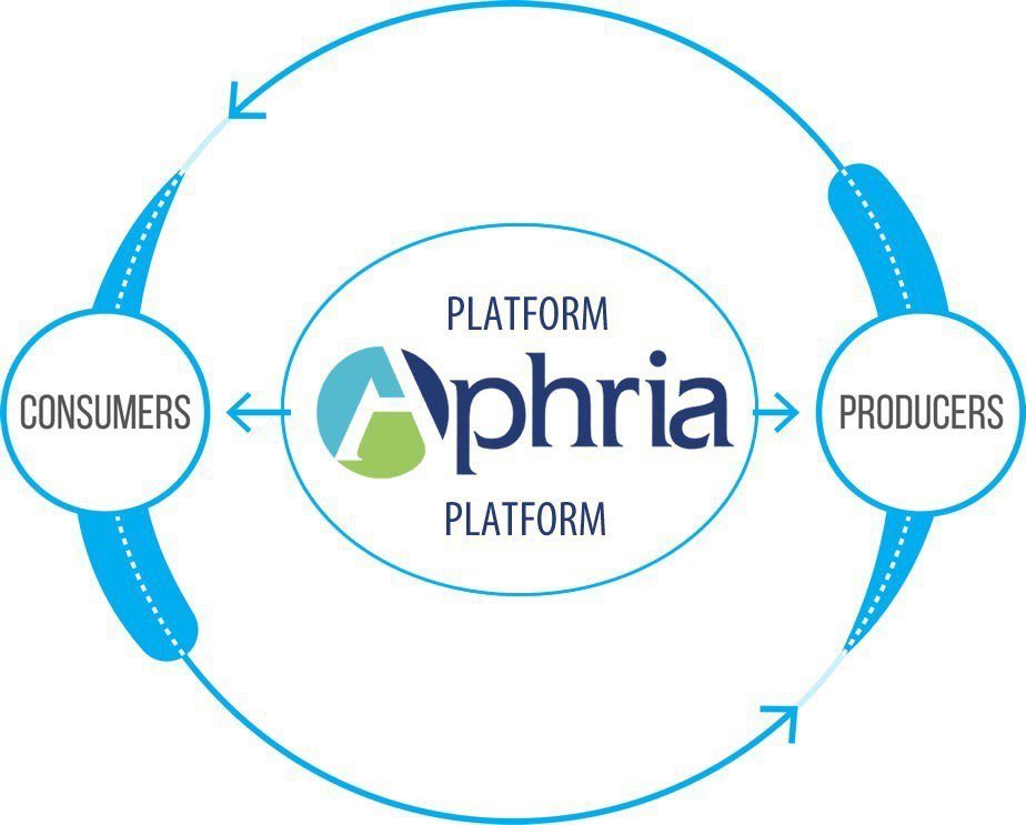 Aphria (APHA)