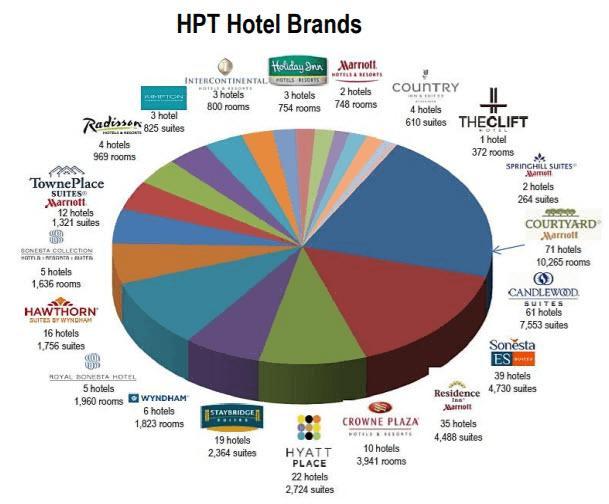 Hospitality Properties Trust (Nasdaq: HPT)