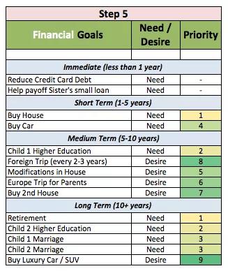Финансовые цели по шагам
