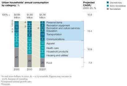 Изменение потребления китайского покупателя
