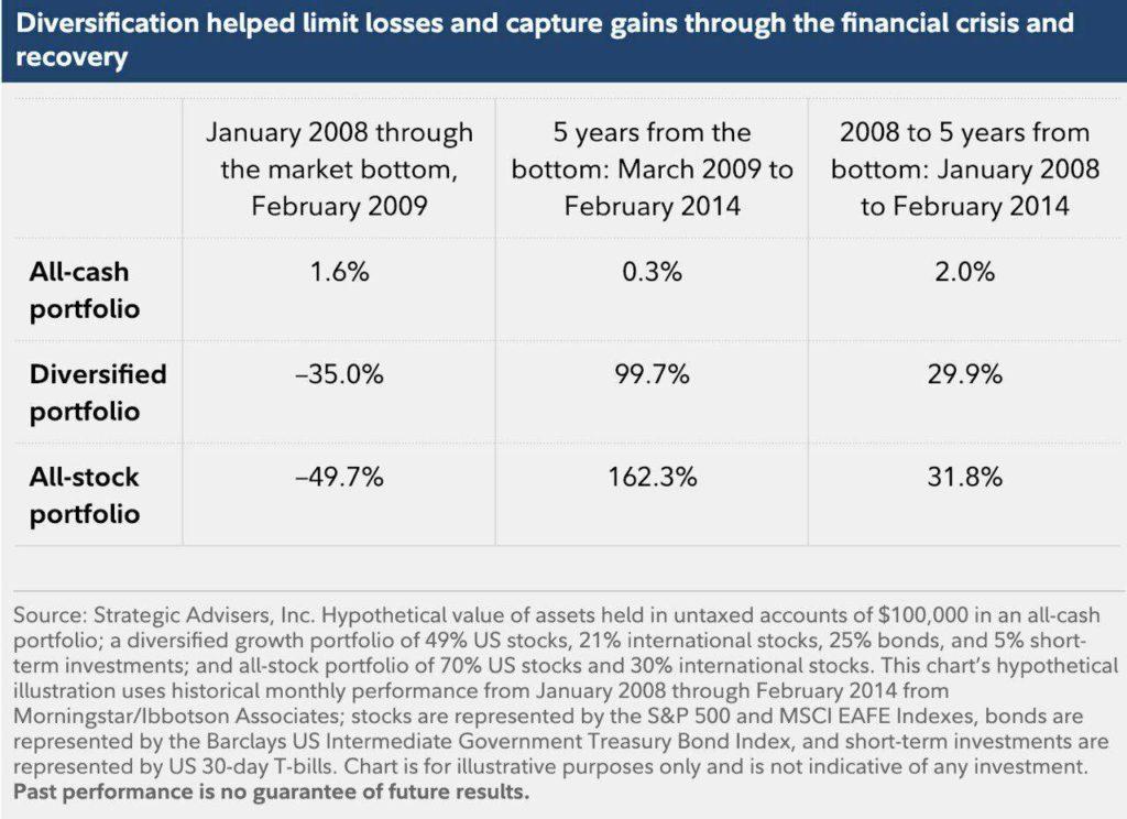 Наличные или акции - что спасет в коррекции
