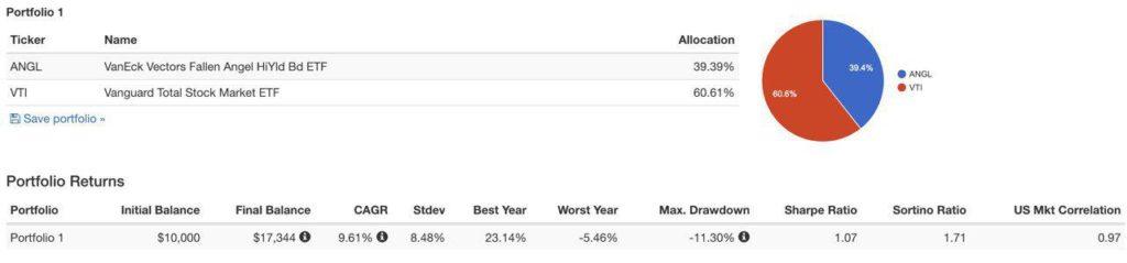 Пример портфеля с доходностью 9,61% в долларах.