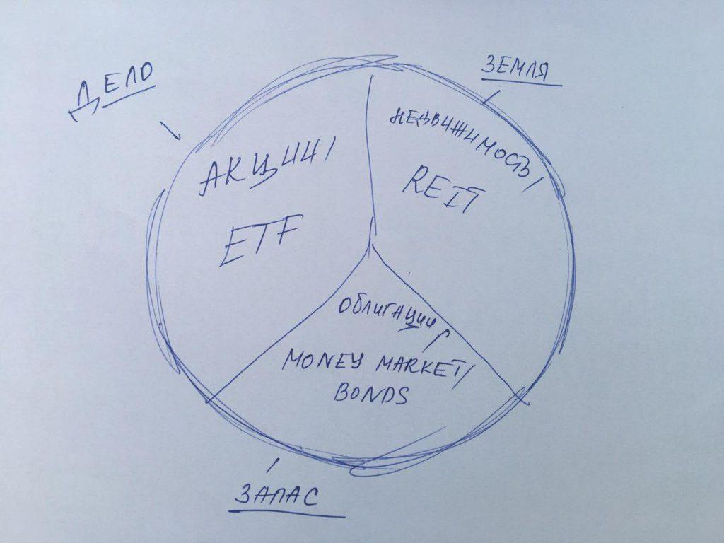 Формирование инвестиционного портфеля