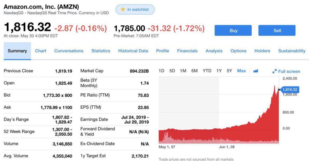 Падение стоимости акций Amazon