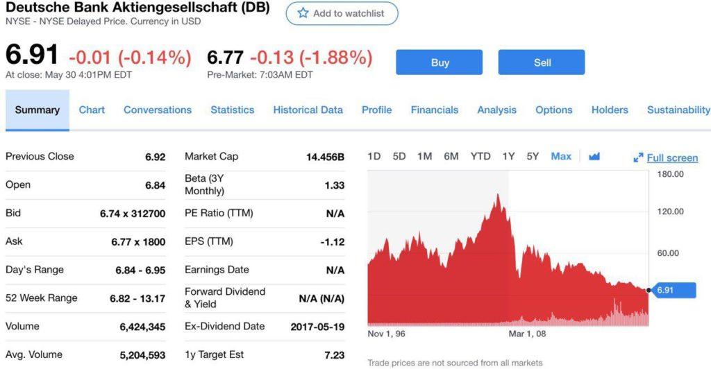 Падение стоимости акций Deutsche Bank