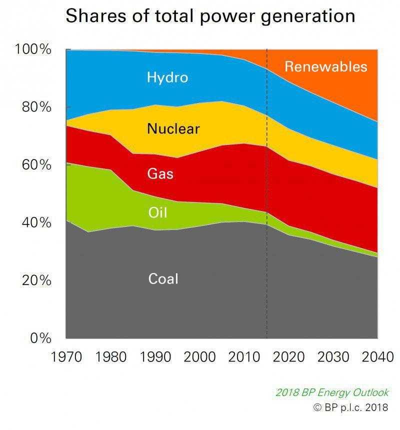Обзор Энергетического сектора. Введение.