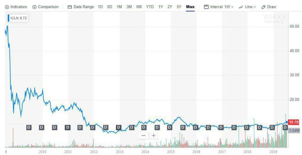 График iShares Global Clean Energy ETF  (ICLN) не впечатляет с коррекции 2008 года, несмотря на тенденции в секторе (!).