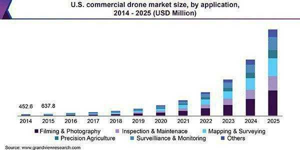 Как инвестировать в дроны?
