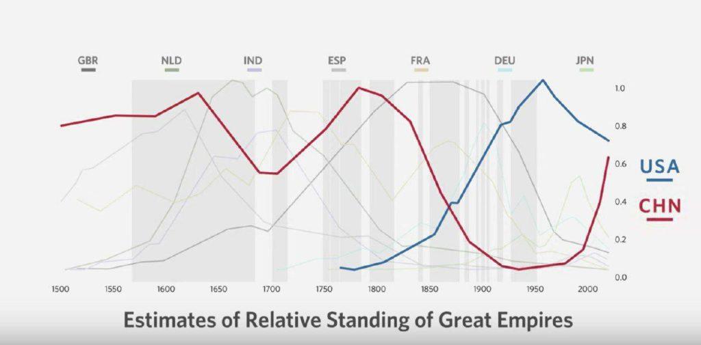 Рэй Далио о влиянии Китая на мировую экономику