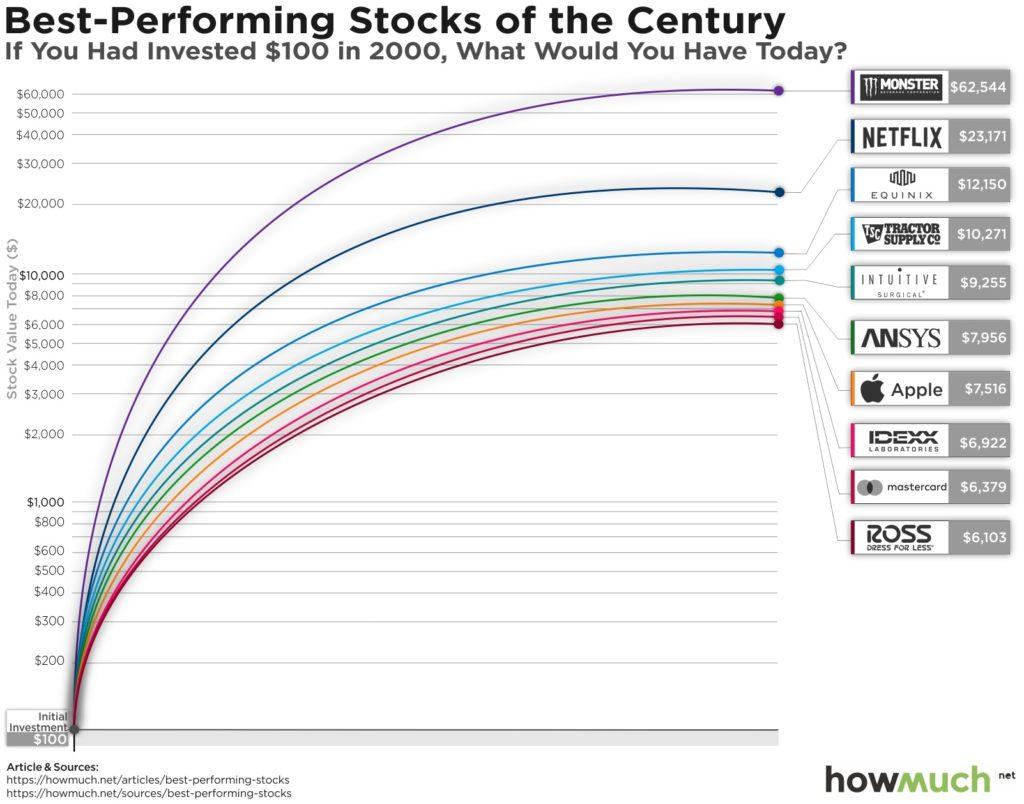 Представьте, что вы вложили $100 в акции одной компании в 2000 году. Какую доходность эти инвестиции показали бы сегодня?