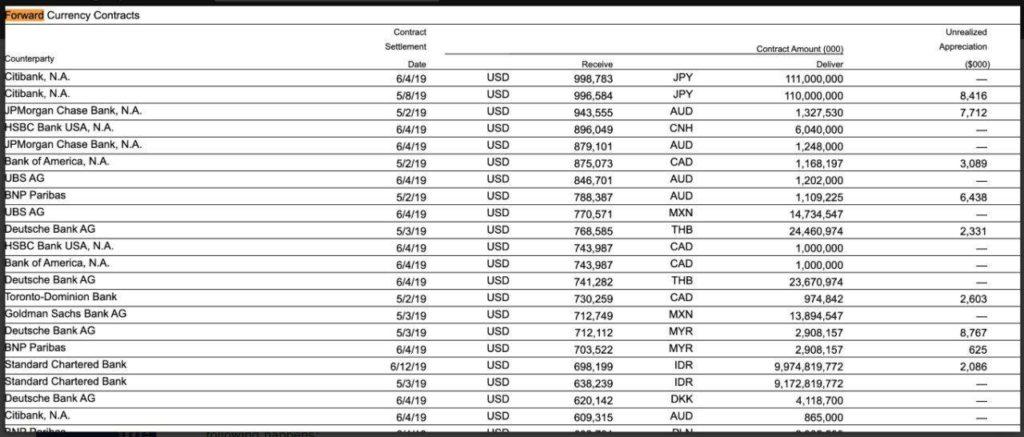 Асимметрия риска и доходности в международных бондах от Vanguard (BNDX)
