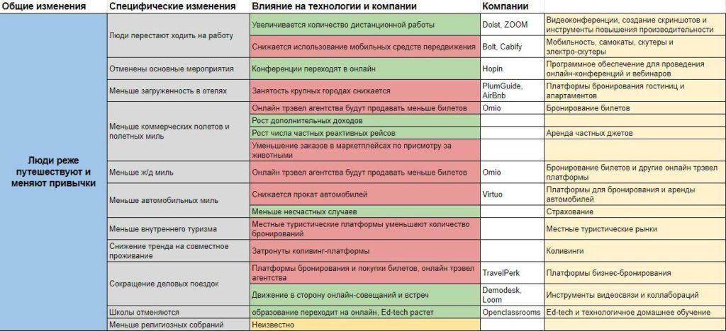 Влияние COVID-19 на европейские технологические компании