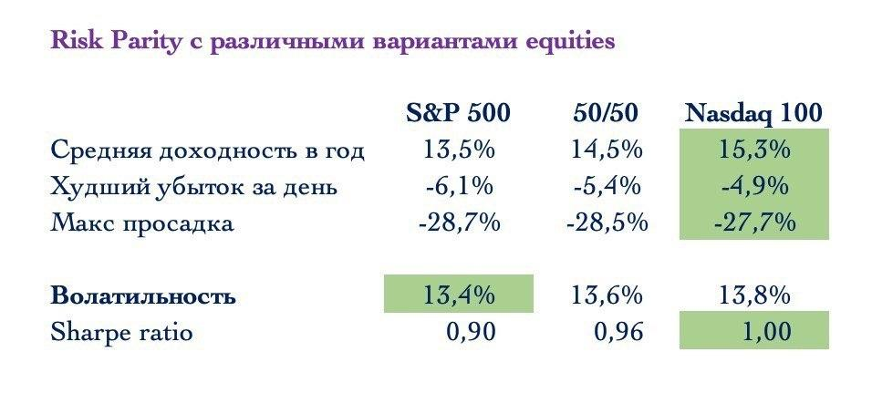 Стоит ли вкладывать в S&P500